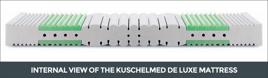 Internal view of the Kuschelmed de Luxe mattress