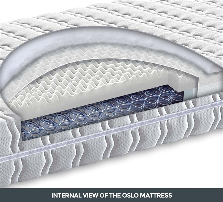 Internal view of the Oslo mattress