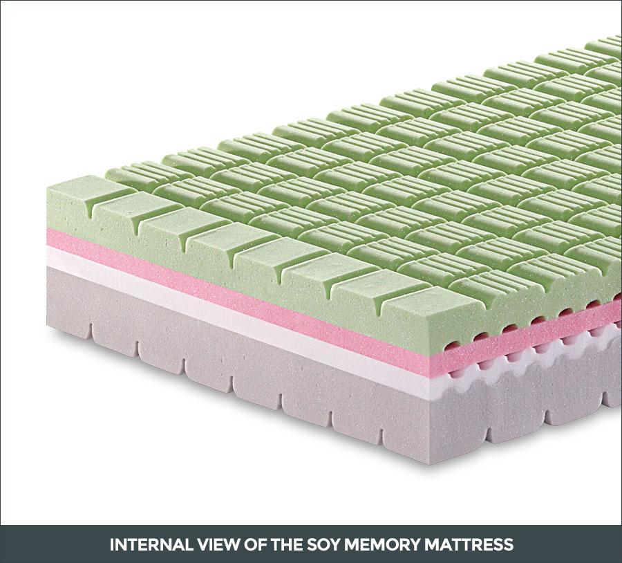 Internal view of the Soy Memory mattress