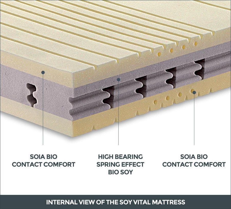 Internal view of the Soy Vital mattress