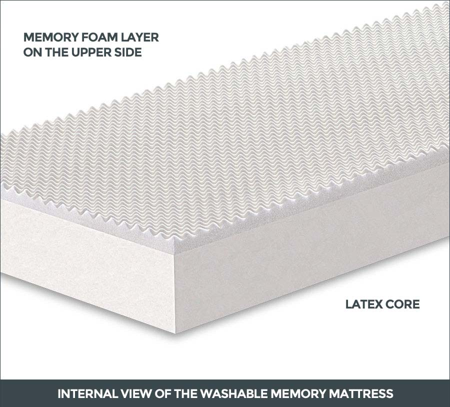 Internal view of the Washable Memory Mattress