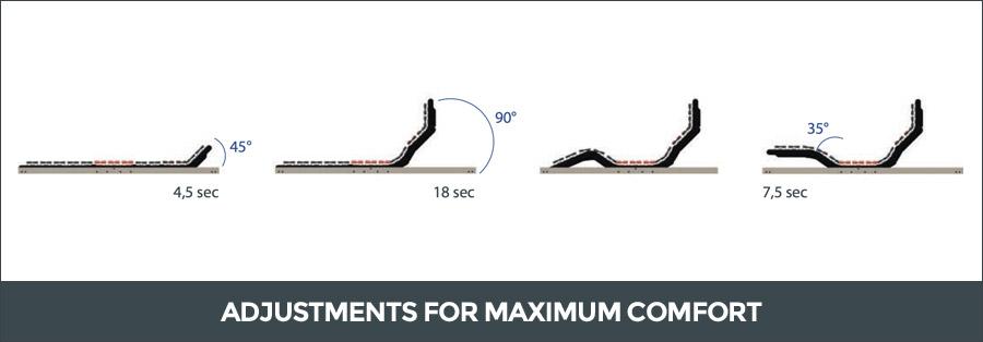 Bed base adjustments for maximum comfort