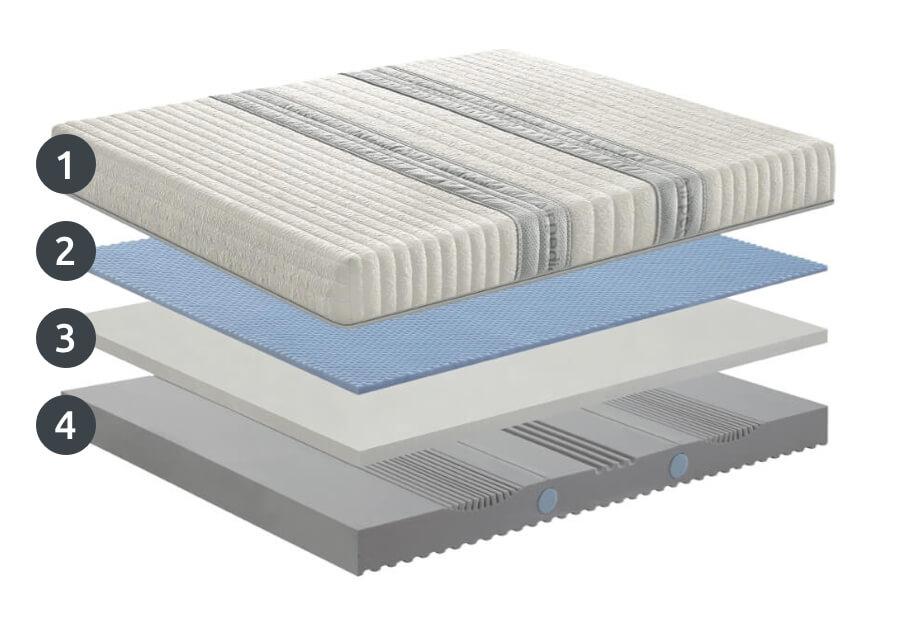 Falomo Mattress Gelody - Technical Sheet