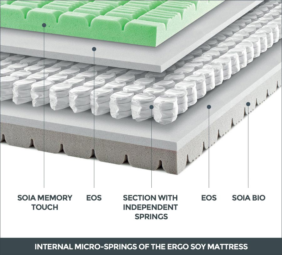 Internal micro-springs of the Ergo Soy mattress