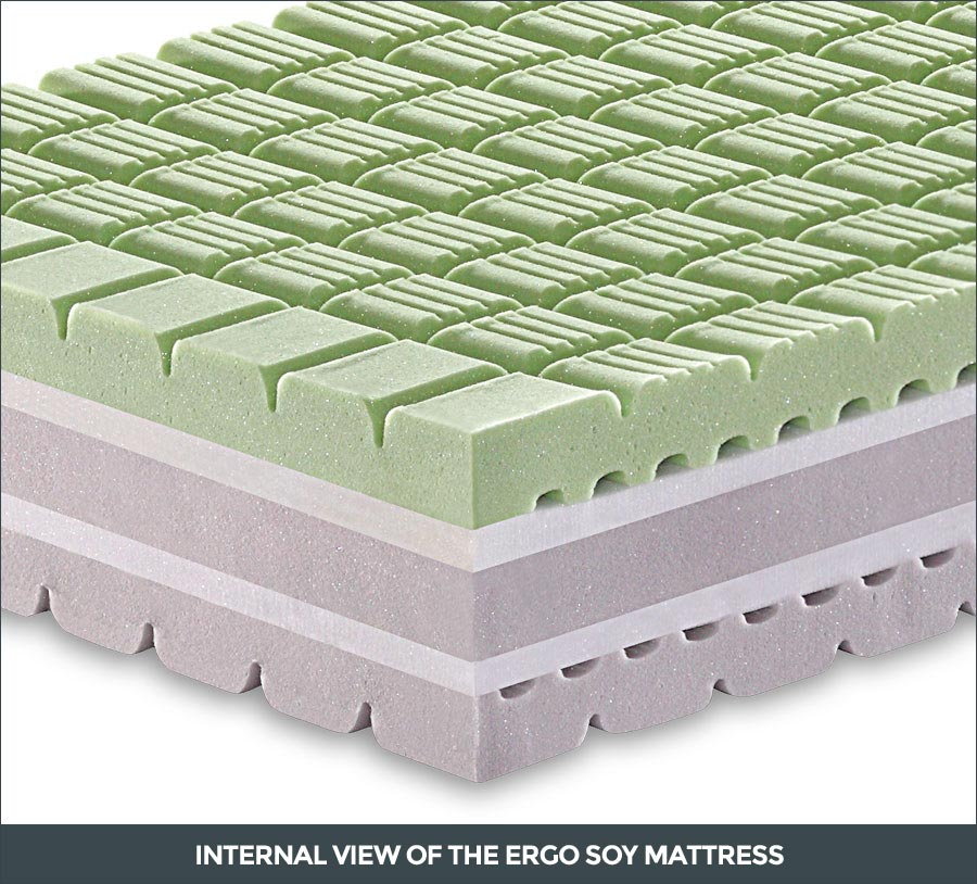 Internal view of the Ergo Soy mattress
