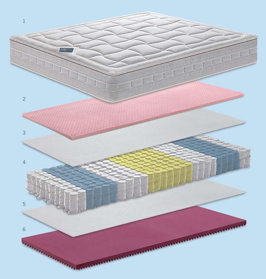 Materasso Balance De Luxe.Balance De Luxe Mattress Purchase Online Manifattura Falomo