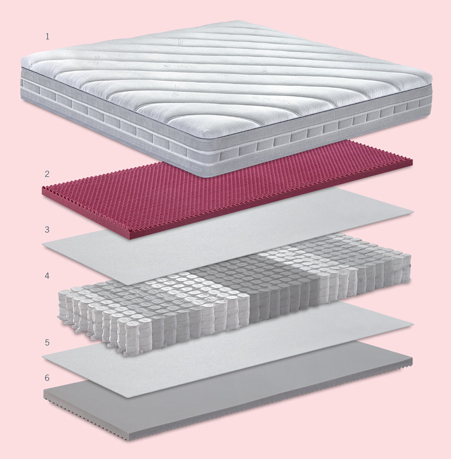 Carisma mattress technical sheet