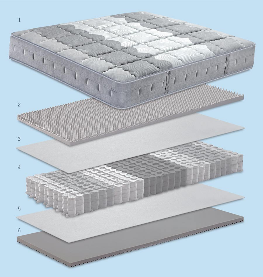 Technical features of the mattress Ergopedic