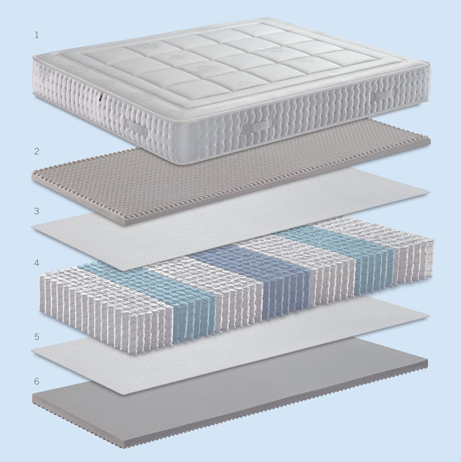 Technical features of the mattress Ortopedical Form
